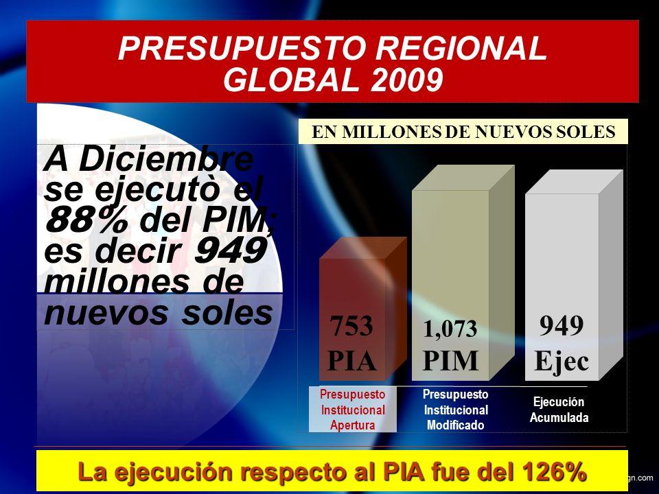 PRESUPUESTO REGIONAL GLOBAL 2009 15 A Diciembre se ejecutò el 88% del PIM; es decir 949 millones de nuevos soles 753 PIA 1,073 PIM 949 Ejec La ejecución respecto al PIA fue del 126% EN MILLONES DE NUEVOS SOLES Presupuesto Institucional Apertura Presupuesto Institucional Modificado Ejecución Acumulada