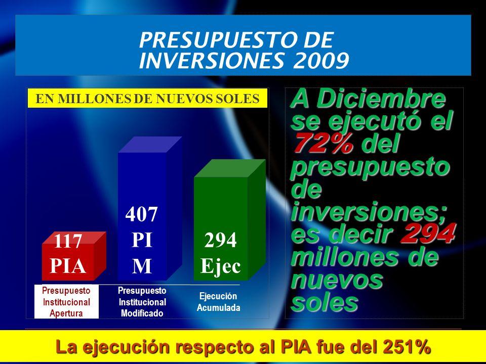 117 PIA 407 PI M 294 Ejec EN MILLONES DE NUEVOS SOLES Presupuesto Institucional Apertura Presupuesto Institucional Modificado Ejecución Acumulada PRESUPUESTO DE INVERSIONES 2009 16 A Diciembre se ejecutó el 72% del presupuesto de inversiones; es decir 294 millones de nuevos soles La ejecución respecto al PIA fue del 251%