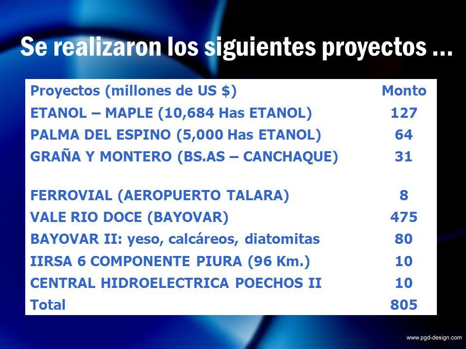 Proyectos (millones de US $)Monto ETANOL – MAPLE (10,684 Has ETANOL)127 PALMA DEL ESPINO (5,000 Has ETANOL)64 GRAÑA Y MONTERO (BS.AS – CANCHAQUE)31 FERROVIAL (AEROPUERTO TALARA)8 VALE RIO DOCE (BAYOVAR)475 BAYOVAR II: yeso, calcáreos, diatomitas80 IIRSA 6 COMPONENTE PIURA (96 Km.)10 CENTRAL HIDROELECTRICA POECHOS II10 Total805 Se realizaron los siguientes proyectos …
