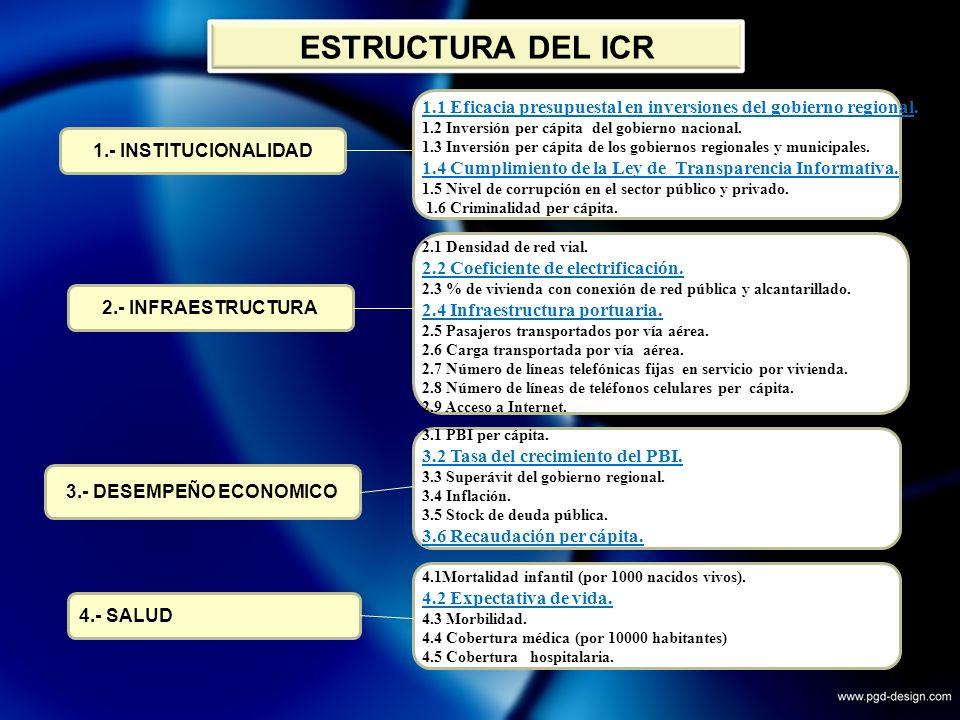 Proyecto Alto Piura75.0 Continuidad Inversiones33.2 Estudio Carreteras1.8 Saldo de Balance - MEF73.5 OINFE6.7 FONIPREL22.2 Obras Saneamiento35.0 Obras Electrificación3.0 Bonos Soberanos11.0 Afianzamiento de Poechos (Estudio)1.5 Prevención y FEN 20106.4 Expedientes técnicos (DU N° 80)4.0 Otras transferencias56.7 GESTION PRESUPUESTARIA 2009 Se ha gestionado ante el nivel central un total de 330 millones de nuevos soles, incorporados a través de diversos Créditos Suplementario s al Presupuesto Institucional, siendo los principales:
