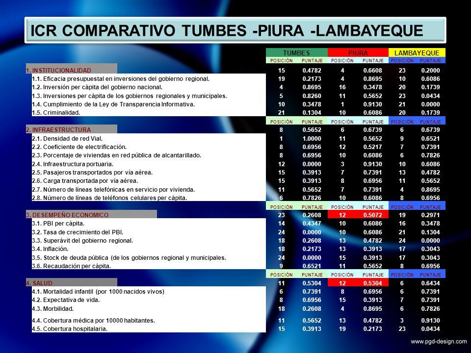 ICR COMPARATIVO TUMBES -PIURA -LAMBAYEQUE