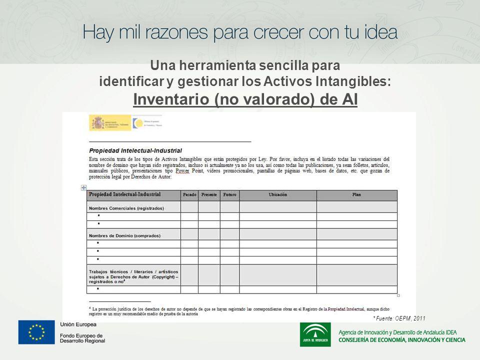 Una herramienta sencilla para identificar y gestionar los Activos Intangibles: Inventario (no valorado) de AI * Fuente: OEPM, 2011