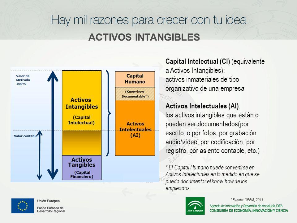 ACTIVOS INTANGIBLES Capital Intelectual (CI) (equivalente a Activos Intangibles): activos inmateriales de tipo organizativo de una empresa Activos Int