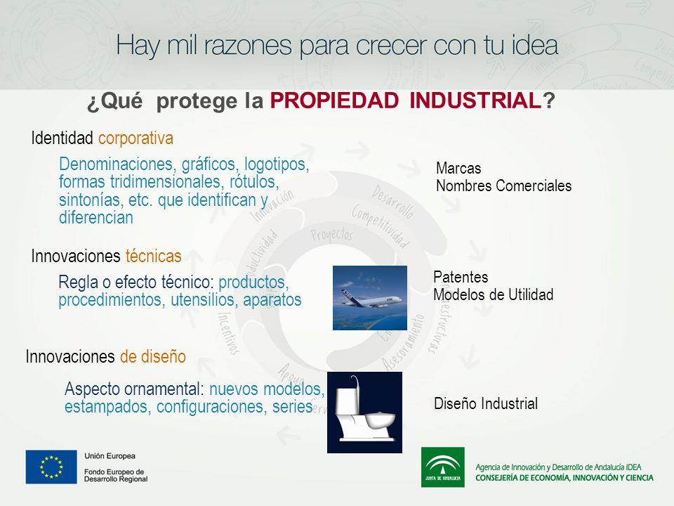 Innovaciones técnicas Innovaciones de diseño Patentes Modelos de Utilidad Diseño Industrial Aspecto ornamental: nuevos modelos, estampados, configurac