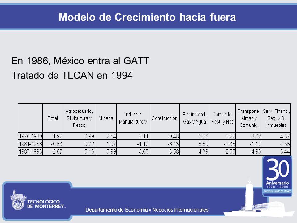 Departamento de Economía y Negocios Internacionales Modelo de Crecimiento hacia fuera En 1986, México entra al GATT Tratado de TLCAN en 1994