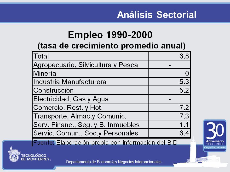 Análisis Sectorial