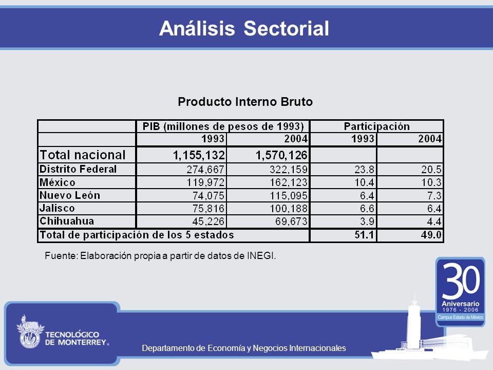 Departamento de Economía y Negocios Internacionales Análisis Sectorial Producto Interno Bruto Fuente: Elaboración propia a partir de datos de INEGI.