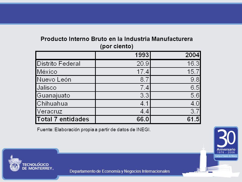 Departamento de Economía y Negocios Internacionales Producto Interno Bruto en la Industria Manufacturera (por ciento) Fuente: Elaboración propia a partir de datos de INEGI.