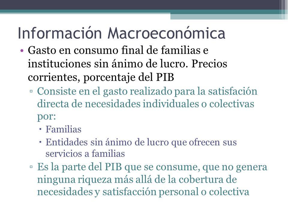 Información Macroeconómica Gasto en consumo final de familias e instituciones sin ánimo de lucro.