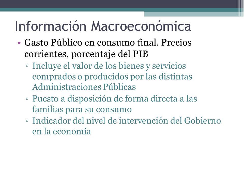 Información Macroeconómica Gasto Público en consumo final.