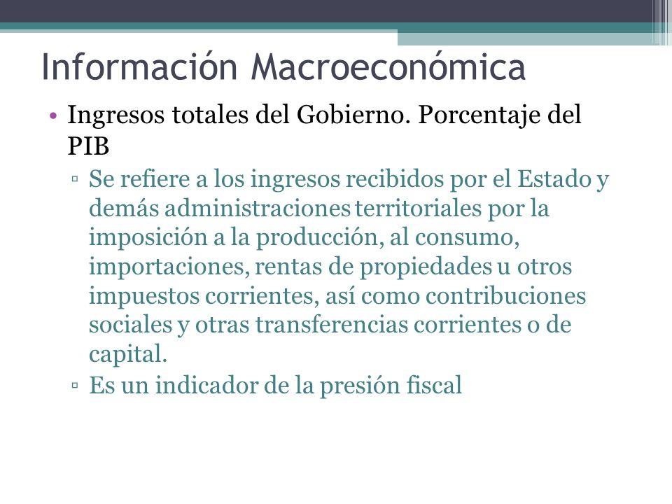 Información Macroeconómica Ingresos totales del Gobierno.
