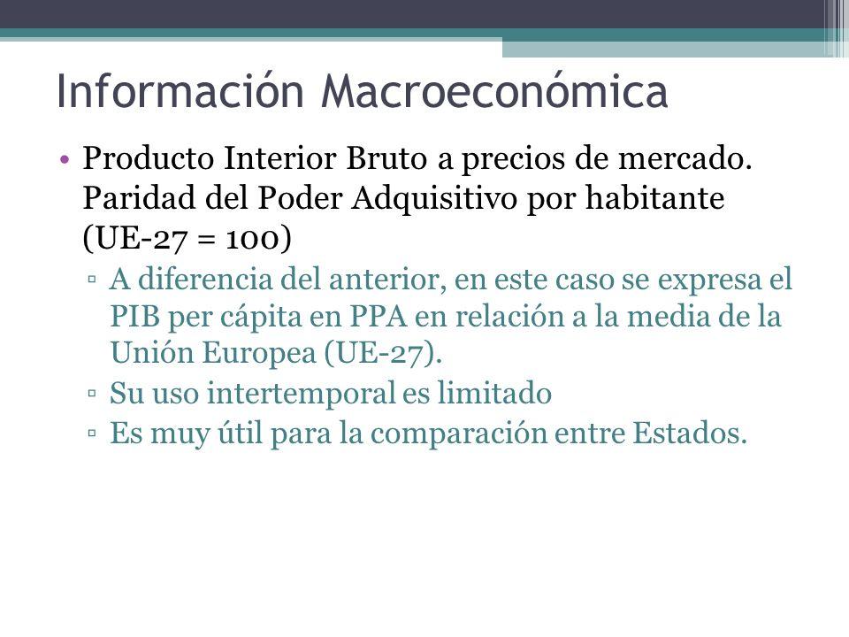Información Macroeconómica Producto Interior Bruto a precios de mercado.