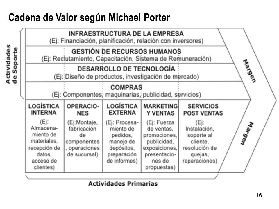 16 Cadena de Valor según Michael Porter