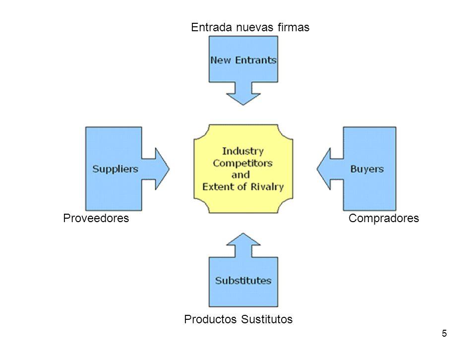 5 Compradores Productos Sustitutos Proveedores Entrada nuevas firmas