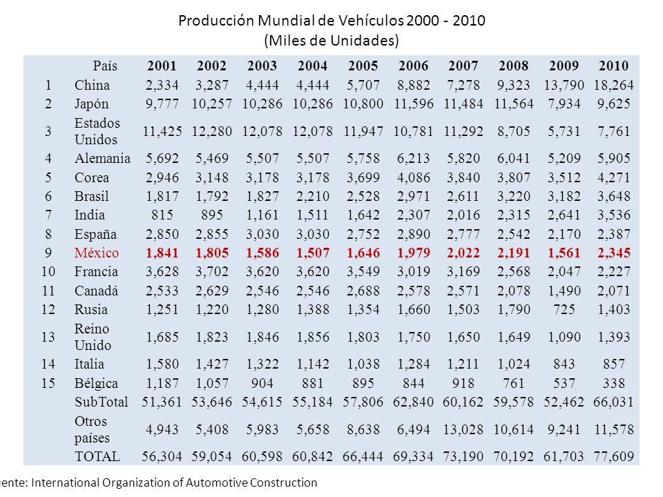 Producción Mundial de Vehículos 2000 - 2010 (Miles de Unidades) País2001200220032004200520062007200820092010 1China2,3343,2874,444 5,7078,8827,2789,32