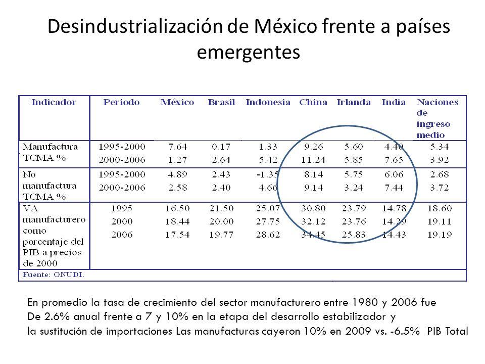 Desindustrialización de México frente a países emergentes En promedio la tasa de crecimiento del sector manufacturero entre 1980 y 2006 fue De 2.6% anual frente a 7 y 10% en la etapa del desarrollo estabilizador y la sustitución de importaciones Las manufacturas cayeron 10% en 2009 vs.