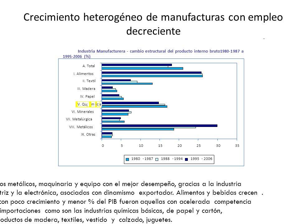 Crecimiento heterogéneo de manufacturas con empleo decreciente Productos metálicos, maquinaria y equipo con el mejor desempeño, gracias a la industria automotriz y la electrónica, asociadas con dinamismo exportador.