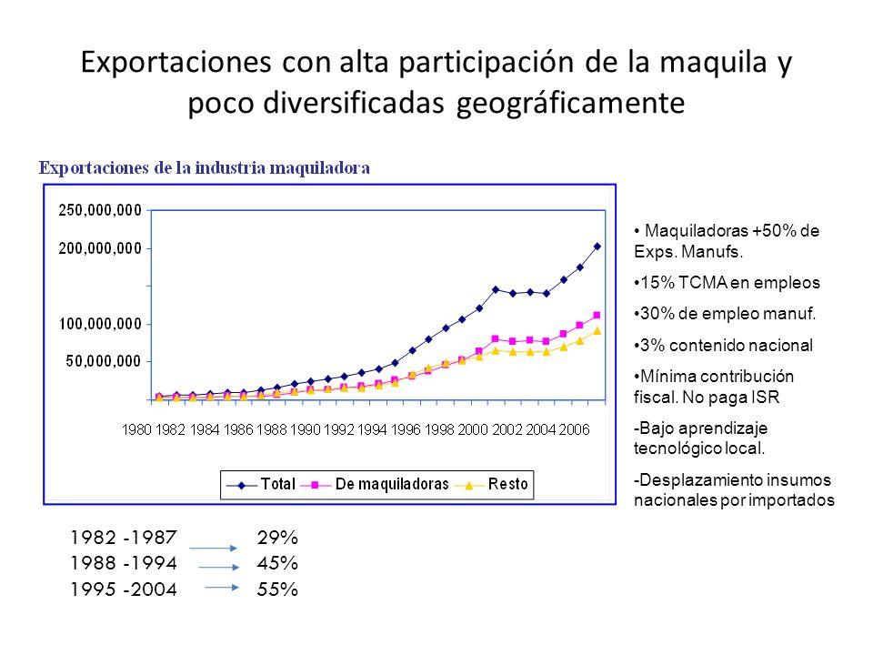 Exportaciones con alta participación de la maquila y poco diversificadas geográficamente. Maquiladoras +50% de Exps. Manufs. 15% TCMA en empleos 30% d