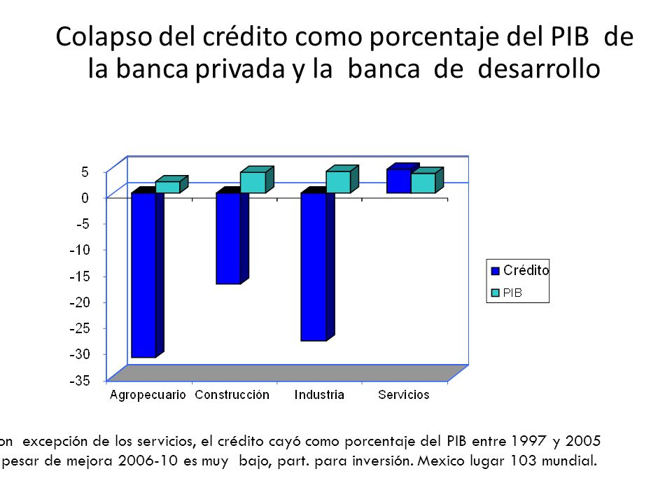 Colapso del crédito como porcentaje del PIB de la banca privada y la banca de desarrollo Con excepción de los servicios, el crédito cayó como porcenta