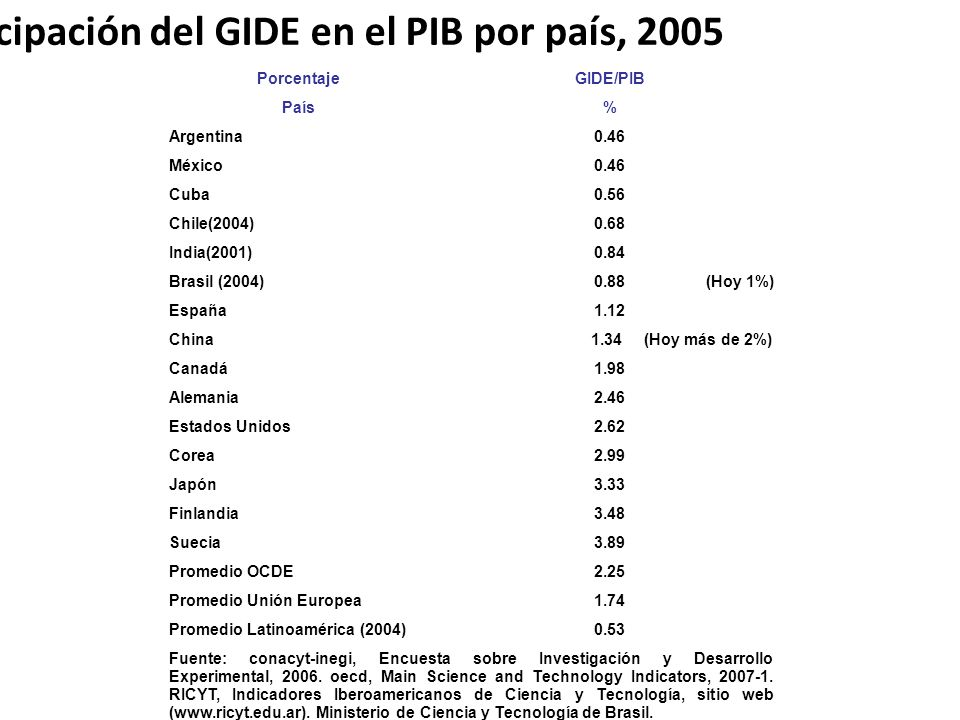 Participación del GIDE en el PIB por país, 2005 PorcentajeGIDE/PIB País% Argentina0.46 México0.46 Cuba0.56 Chile(2004)0.68 India(2001)0.84 Brasil (200