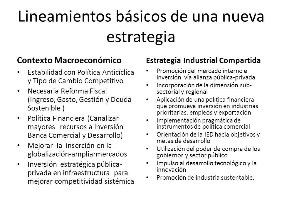Lineamientos básicos de una nueva estrategia Contexto Macroeconómico Estabilidad con Política Anticíclica y Tipo de Cambio Competitivo Necesaria Refor