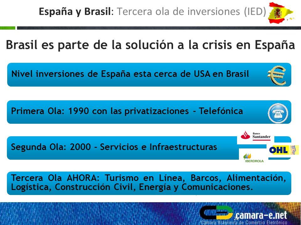 Brasil es parte de la solución a la crisis en España Nivel inversiones de España esta cerca de USA en Brasil Primera Ola: 1990 con las privatizaciones - Telefónica Segunda Ola: 2000 - Servicios e Infraestructuras Tercera Ola AHORA: Turismo en Línea, Barcos, Alimentación, Logística, Construcción Civil, Energía y Comunicaciones.