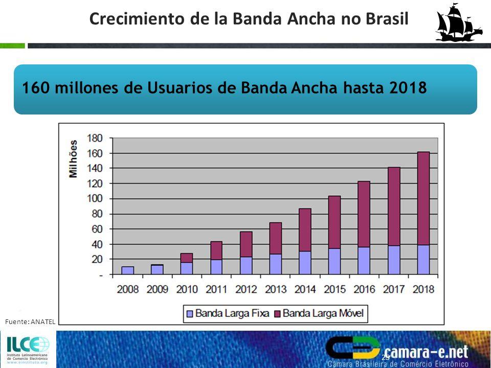 Crecimiento de la Banda Ancha no Brasil 160 millones de Usuarios de Banda Ancha hasta 2018 25 Fuente: ANATEL
