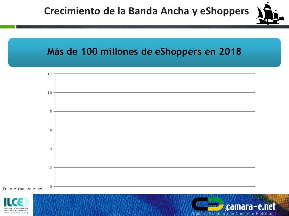 Crecimiento de la Banda Ancha y eShoppers Más de 100 millones de eShoppers en 2018 26 Fuente: camara-e.net