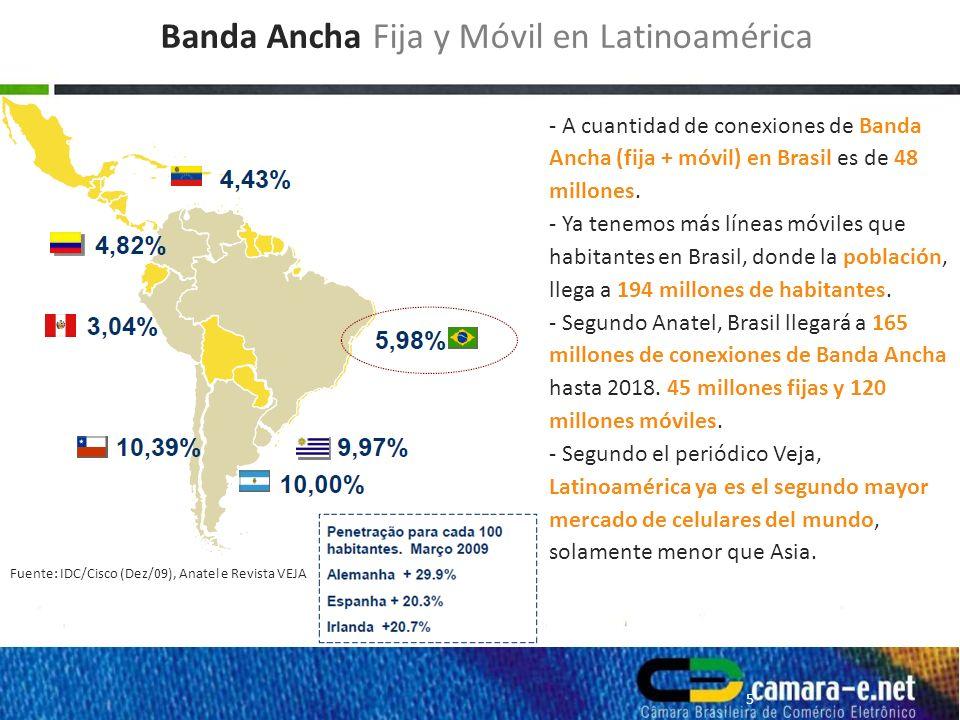 - A cuantidad de conexiones de Banda Ancha (fija + móvil) en Brasil es de 48 millones.