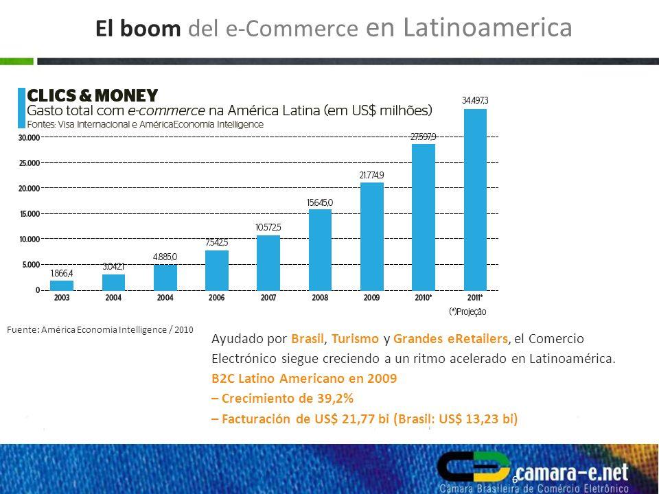 Ayudado por Brasil, Turismo y Grandes eRetailers, el Comercio Electrónico siegue creciendo a un ritmo acelerado en Latinoamérica.