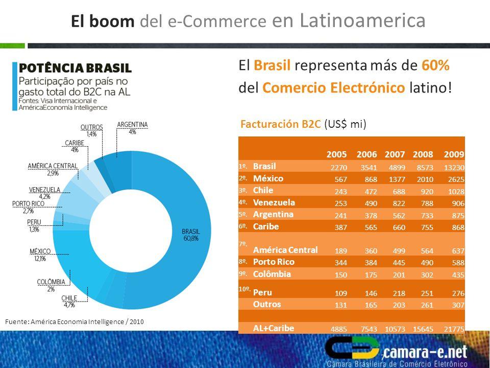 Fuente: América Economia Intelligence / 2010 8 El e-Commerce y la Crisis Económica en Latinoamerica PBI Anual (azul) vs e-Commerce Anual (rojo)