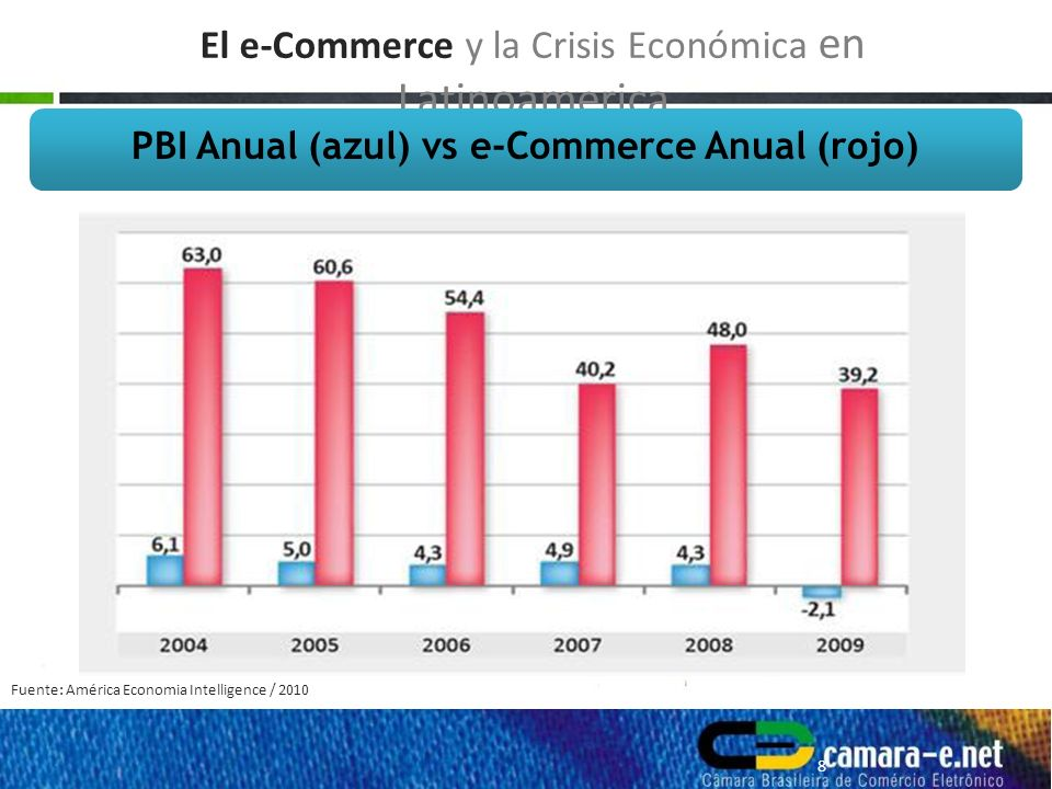 Fuente: camara-e.net – Cámara Brasileña de Comercio Electrónico 9 El boom del e-Commerce en Brasil Evolución del B2C en los 1er.quinze años en Brasil