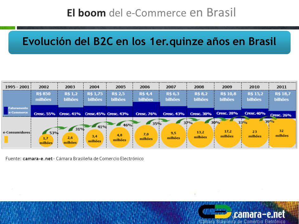 + de 32 millones de e-Consumidores ( Mercosur = +40 mi ) + de 60 mil empresas online ( 12 mil - Bolsa de Negócios – Sebrae ) Faturamento B2B em 2010: USD$ 558 bilhões Língua, cultura e história...