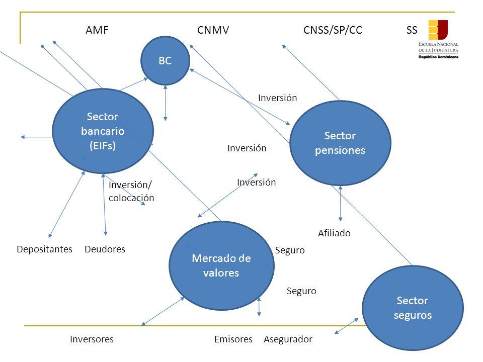Sector bancario (EIFs) Mercado de valores Sector pensiones Sector seguros DepositantesDeudores AMF CNMV CNSS/SP/CC SS Inversores Emisores Asegurador BC Inversión Afiliado Seguro Inversión/ colocación