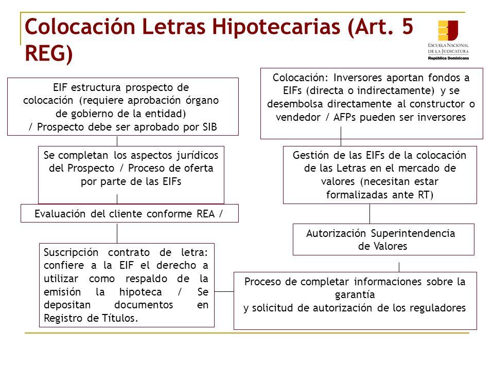 Colocación Letras Hipotecarias (Art.