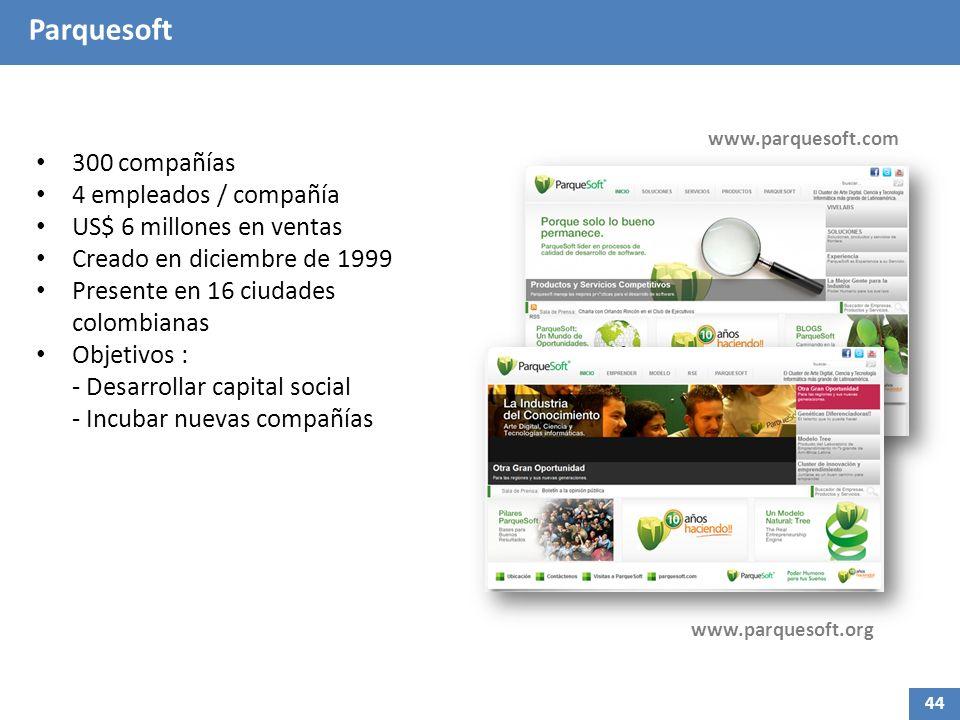 Parquesoft 300 compañías 4 empleados / compañía US$ 6 millones en ventas Creado en diciembre de 1999 Presente en 16 ciudades colombianas Objetivos : - Desarrollar capital social - Incubar nuevas compañías www.parquesoft.com 44 www.parquesoft.org