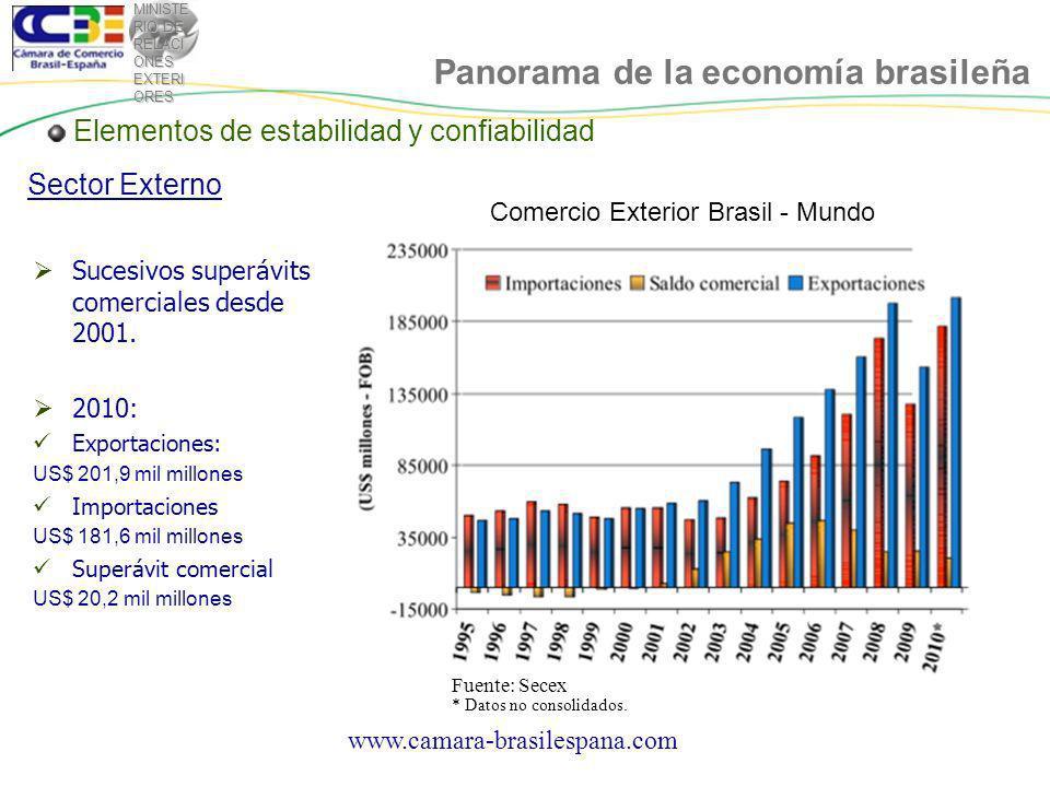 MINISTE RIO DE RELACI ONES EXTERI ORES Elementos de estabilidad y confiabilidad Sector Externo Comercio Exterior Brasil - Mundo Fuente: Secex Panorama de la economía brasileña * Datos no consolidados.