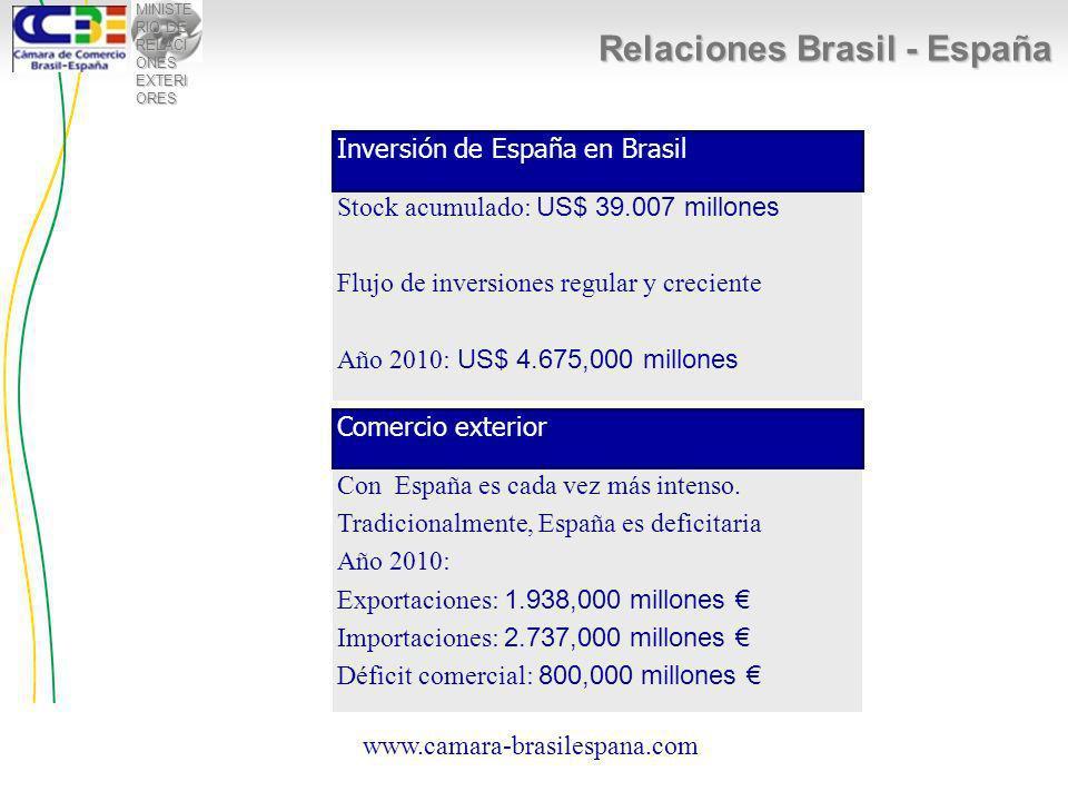 MINISTE RIO DE RELACI ONES EXTERI ORES Relaciones Brasil - España www.camara-brasilespana.com Stock acumulado: US$ 39.007 millones Flujo de inversiones regular y creciente Año 2010: US$ 4.675,000 millones Inversión de España en Brasil Con España es cada vez más intenso.