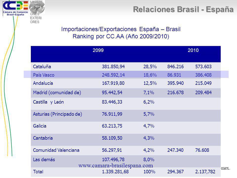 MINISTE RIO DE RELACI ONES EXTERI ORES Relaciones Brasil - España Importaciones/Exportaciones España – Brasil Ranking por CC.AA (Año 2009/2010) Fuente: Datacomex.