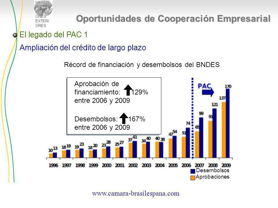 MINISTE RIO DE RELACI ONES EXTERI ORES Oportunidades de Cooperación Empresarial Aprobación de financiamiento: 129% entre 2006 y 2009 Desembolsos: 167% entre 2006 y 2009 Desembolsos Aprobaciones Ampliación del crédito de largo plazo Récord de financiación y desembolsos del BNDES El legado del PAC 1 www.camara-brasilespana.com