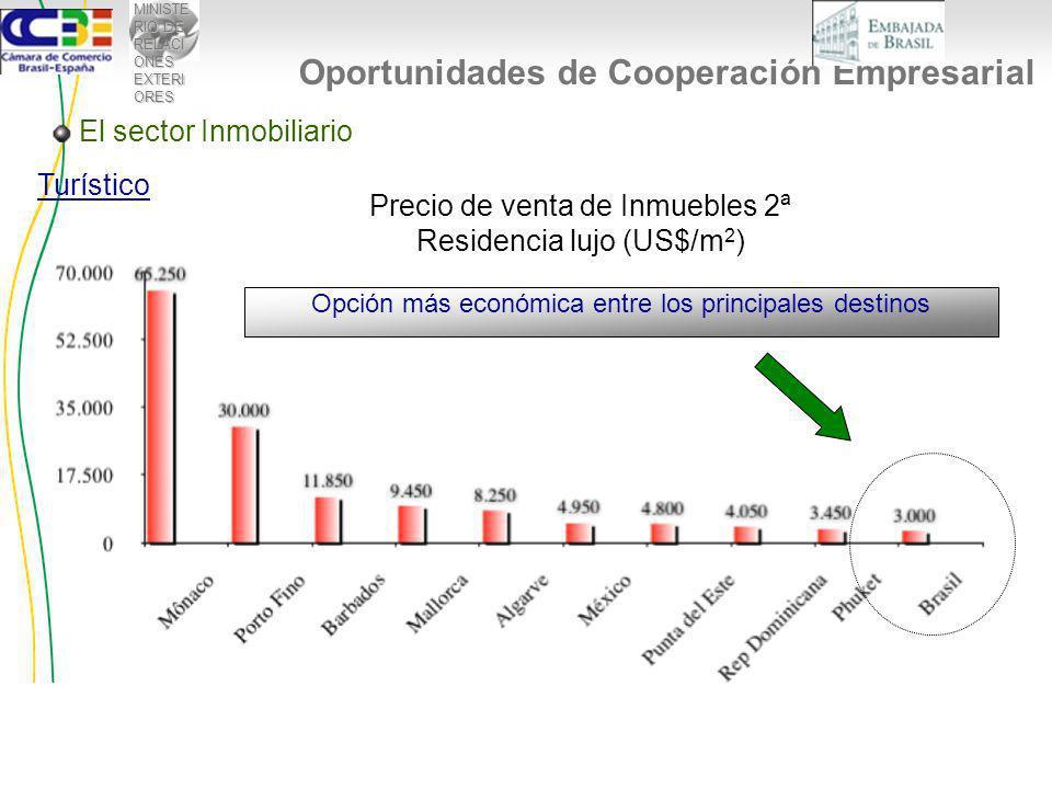 MINISTE RIO DE RELACI ONES EXTERI ORES El sector Inmobiliario Turístico Precio de venta de Inmuebles 2ª Residencia lujo (US$/m 2 ) Opción más económica entre los principales destinos Oportunidades de Cooperación Empresarial