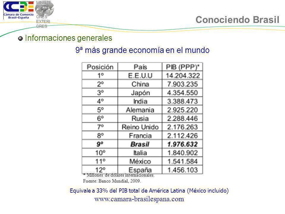 MINISTE RIO DE RELACI ONES EXTERI ORES Conociendo Brasil 9ª más grande economía en el mundo Equivale a 33% del PIB total de América Latina (México incluido) * Millones de dólares internacionales.
