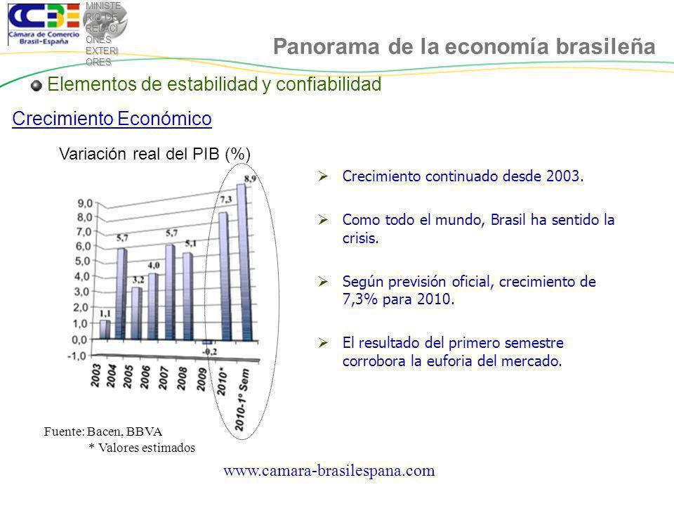 MINISTE RIO DE RELACI ONES EXTERI ORES Elementos de estabilidad y confiabilidad Empleo y renta Evolución de la clase media (%) Fuente: IBGE Panorama de la economía brasileña www.camara-brasilespana.com
