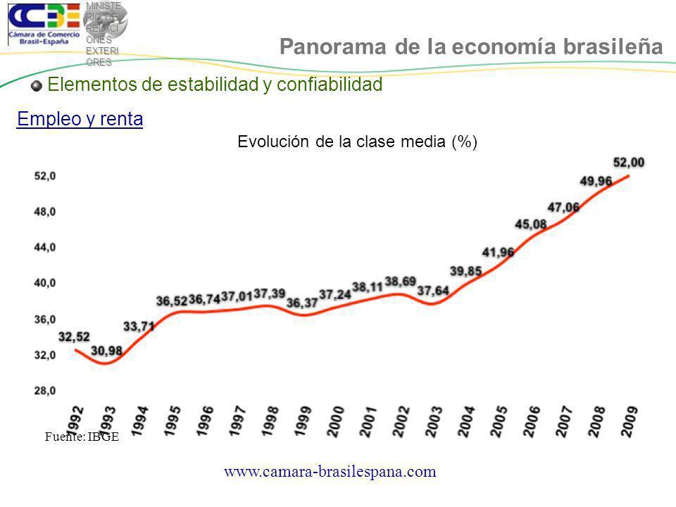 MINISTE RIO DE RELACI ONES EXTERI ORES Panorama de la economía brasileña www.camara-brasilespana.com Brasil es foco de interés de los principales inversores internacionales Confiabilidad internacional: -Investment grade por las 3 mayores empresas de riesgo del mundo.