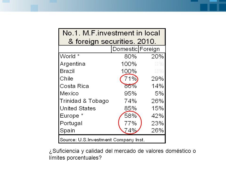 ¿Suficiencia y calidad del mercado de valores doméstico o límites porcentuales