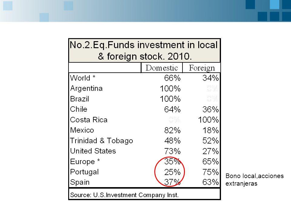 Bono local,acciones extranjeras