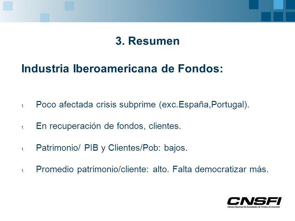 3. Resumen Industria Iberoamericana de Fondos: 1.
