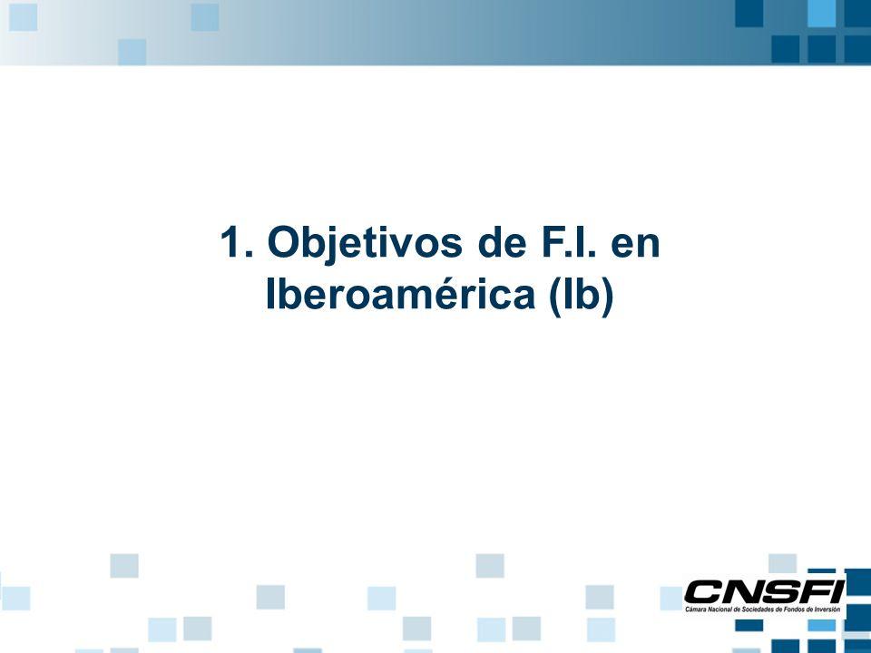 1.Objetivos de F.I. en Iberoamérica (Ib) 1. Democracia económica.