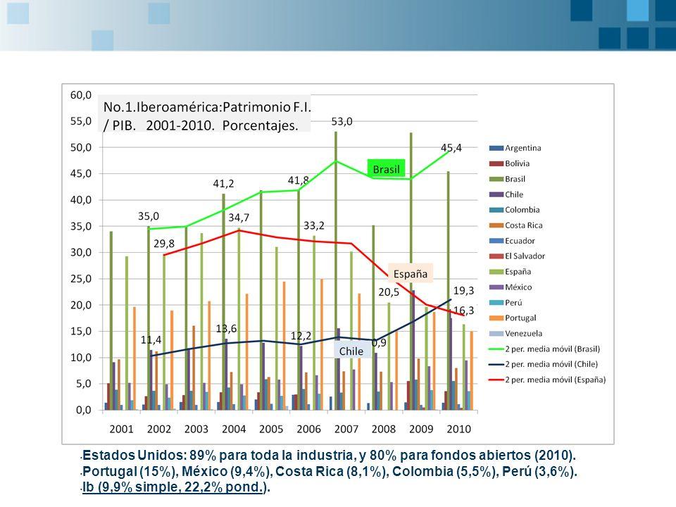 3.Resumen Industria Iberoamericana de Fondos: 1.