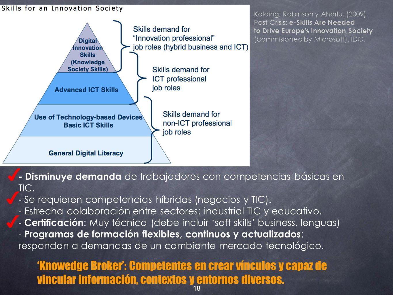 - Disminuye demanda de trabajadores con competencias básicas en TIC.